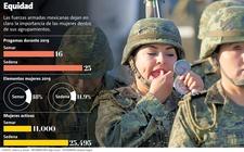 Images_166876_thumb_equidad-fuerzas-armadas-mexicanas-dejan_1_0_1326_825